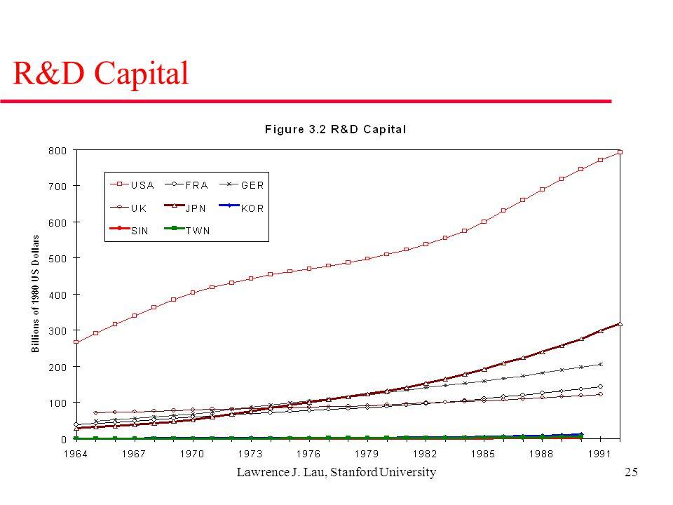 Lawrence J. Lau, Stanford University25 R&D Capital