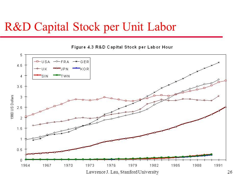 Lawrence J. Lau, Stanford University26 R&D Capital Stock per Unit Labor