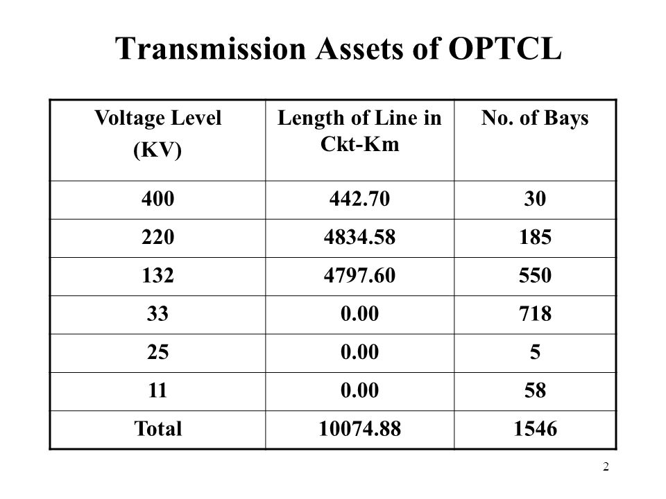 3 Sources of Revenue for 2008-09 Sl.No.Customer MU proposed to be Handled (2008-09) Rate (P/U) Energy Handled before Transmission Loss (MU) Amount Rs.