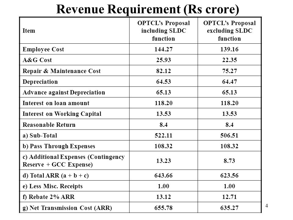 5 ItemTariff Proposal for OPTCL including SLDC Tariff Proposal for OPTCL excluding SLDC Total Net ARR to be raised through Tariff (Rs.