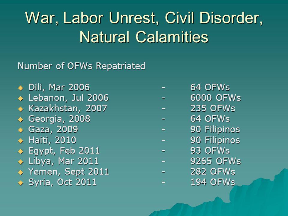 War, Labor Unrest, Civil Disorder, Natural Calamities Number of OFWs Repatriated  Dili, Mar 2006-64 OFWs  Lebanon, Jul 2006-6000 OFWs  Kazakhstan, 2007-235 OFWs  Georgia, 2008-64 OFWs  Gaza, 2009-90 Filipinos  Haiti, 2010-90 Filipinos  Egypt, Feb 2011-93 OFWs  Libya, Mar 2011 -9265 OFWs  Yemen, Sept 2011-282 OFWs  Syria, Oct 2011-194 OFWs