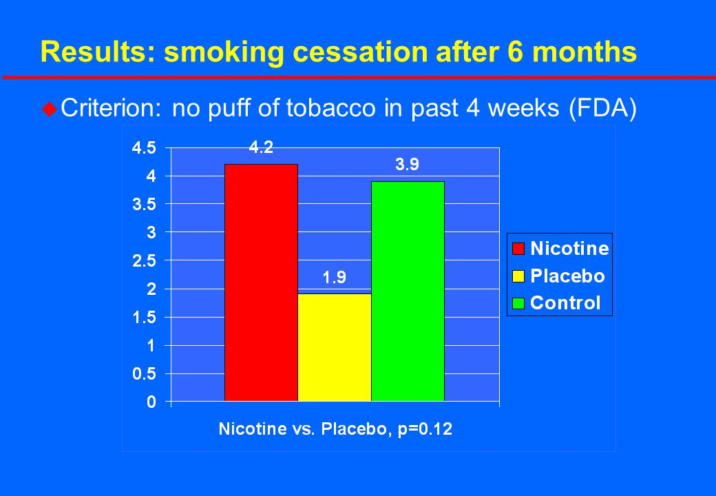 Results: smoking cessation after 6 months u Criterion: no puff of tobacco in past 4 weeks (FDA)