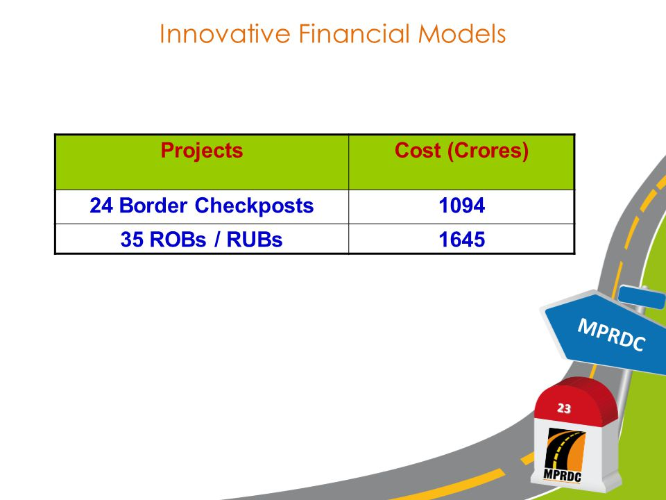 Innovative Financial Models MPRDC 23 ProjectsCost (Crores) 24 Border Checkposts1094 35 ROBs / RUBs1645