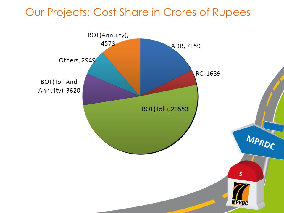 Our Projects: Cost Share in Crores of Rupees MPRDC 5