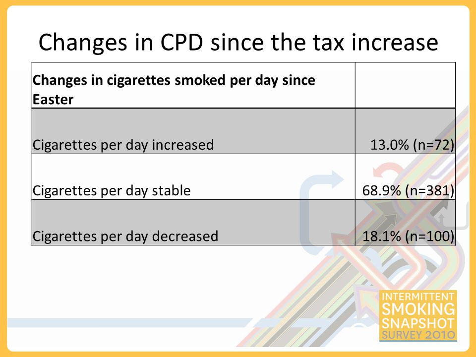 Changes in CPD since the tax increase Changes in cigarettes smoked per day since Easter Cigarettes per day increased13.0% (n=72) Cigarettes per day stable68.9% (n=381) Cigarettes per day decreased18.1% (n=100)