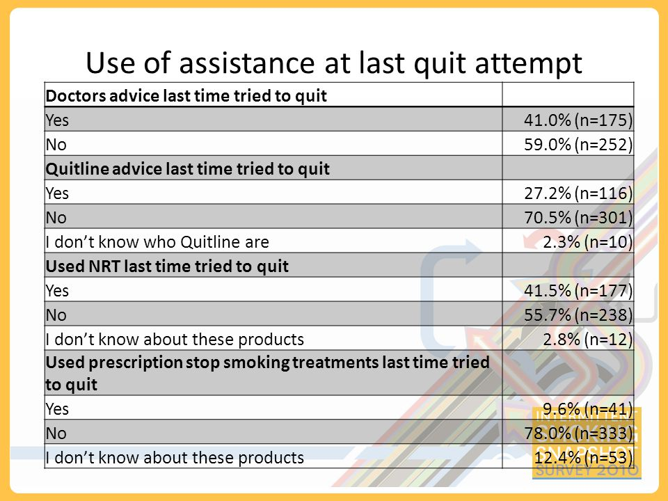 Summary Predominantly Maori and Pacific sample of low income and high nicotine dependence Half the sample had tried to quit smoking altogether in the previous 6 months 65% had stopped for at least 24 hours since Easter, many multiple times Negligible switching between FM and RYO – equalisation is working CPD trending down overall, but a case of swings and roundabouts