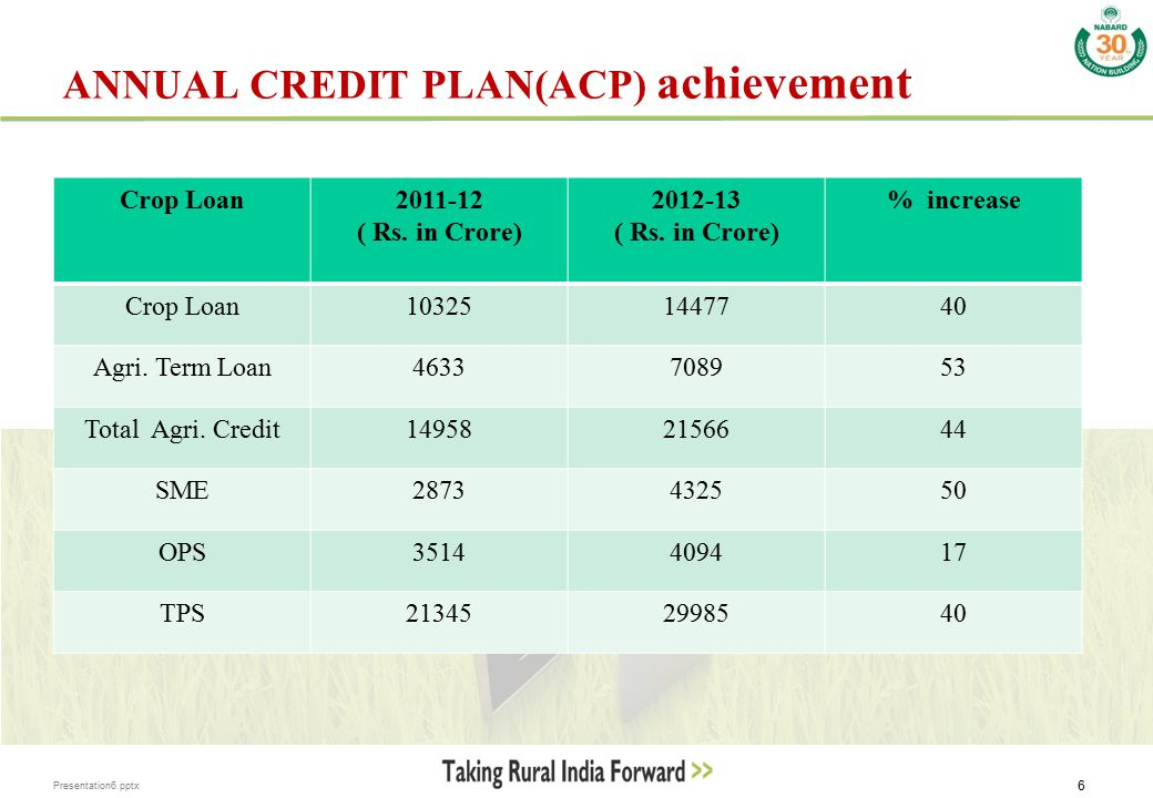 Presentation6.pptx 6 ANNUAL CREDIT PLAN(ACP) achievement Crop Loan2011-12 ( Rs. in Crore) 2012-13 ( Rs. in Crore) % increase Crop Loan103251447740 Agr