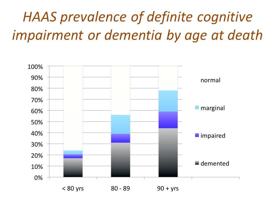 HAAS prevalence of definite cognitive impairment or dementia by age at death