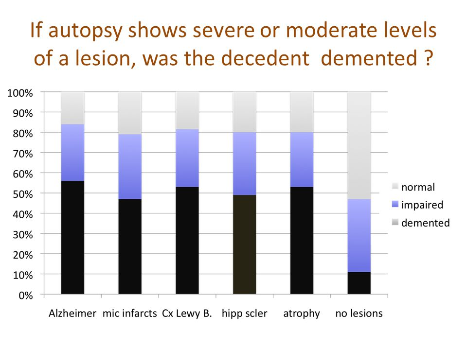 If autopsy shows severe or moderate levels of a lesion, was the decedent demented ?