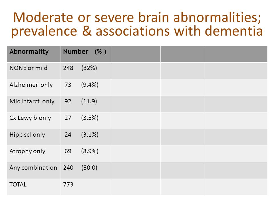Moderate or severe brain abnormalities; prevalence & associations with dementia AbnormalityNumber (% ) NONE or mild248 (32%) Alzheimer only 73 (9.4%)