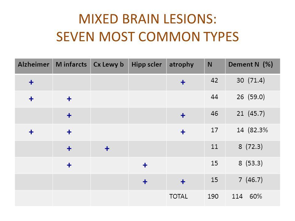 MIXED BRAIN LESIONS: SEVEN MOST COMMON TYPES AlzheimerM infarctsCx Lewy bHipp scleratrophyNDement N (%) + + 42 30 (71.4) + + 44 26 (59.0) + + 46 21 (4