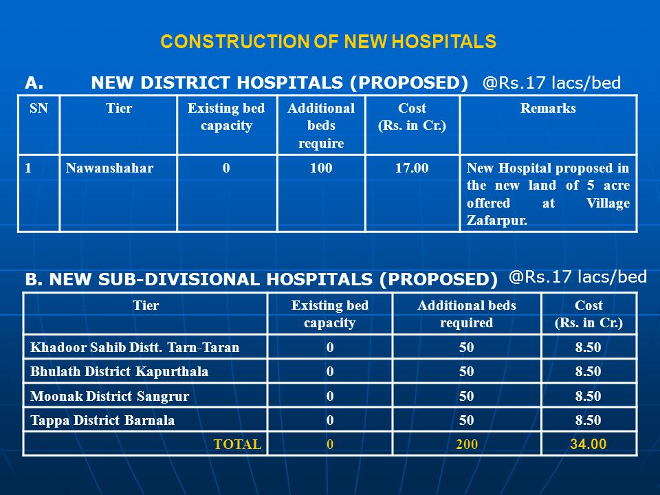 A.NEW DISTRICT HOSPITALS (PROPOSED) SNTierExisting bed capacity Additional beds require Cost (Rs.