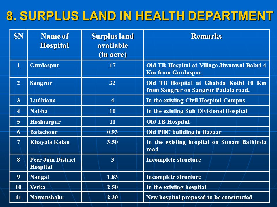 SN Name of Hospital Surplus land available (in acre) Remarks 1Gurdaspur17Old TB Hospital at Village Jiwanwal Babri 4 Km from Gurdaspur.
