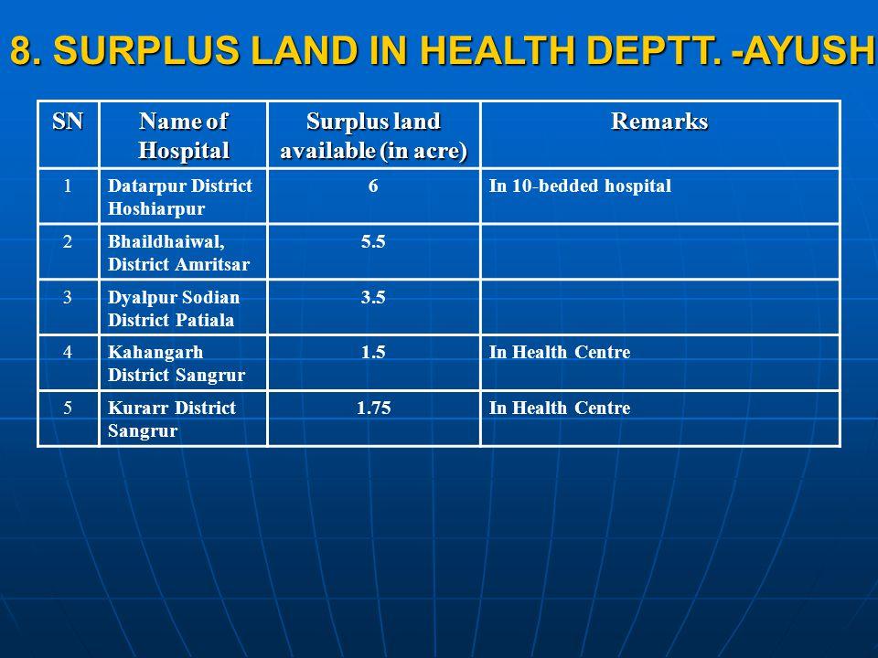 SN Name of Hospital Surplus land available (in acre) Remarks 1Datarpur District Hoshiarpur 6In 10-bedded hospital 2Bhaildhaiwal, District Amritsar 5.5 3Dyalpur Sodian District Patiala 3.5 4Kahangarh District Sangrur 1.5In Health Centre 5Kurarr District Sangrur 1.75In Health Centre 8.