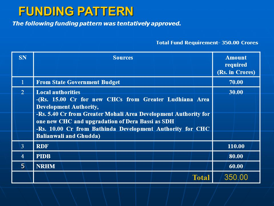 FUNDING REQUIREMENT FOR BUILDING WORKS {Rs.