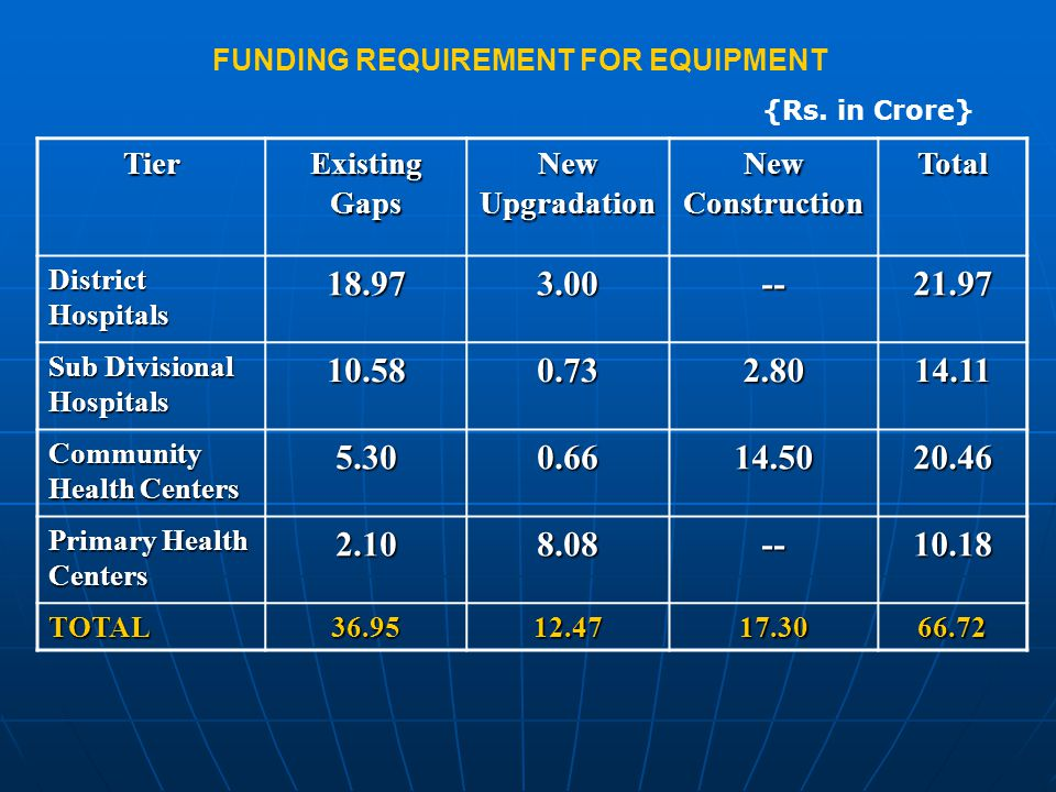 FUNDING REQUIREMENT FOR EQUIPMENT {Rs.