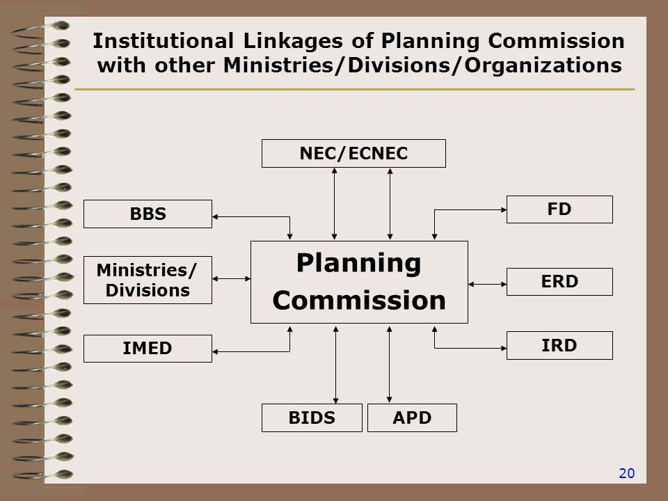 20 Institutional Linkages of Planning Commission with other Ministries/Divisions/Organizations Planning Commission NEC/ECNEC ERD FD Ministries/ Divisions BBS APD IRD BIDS IMED