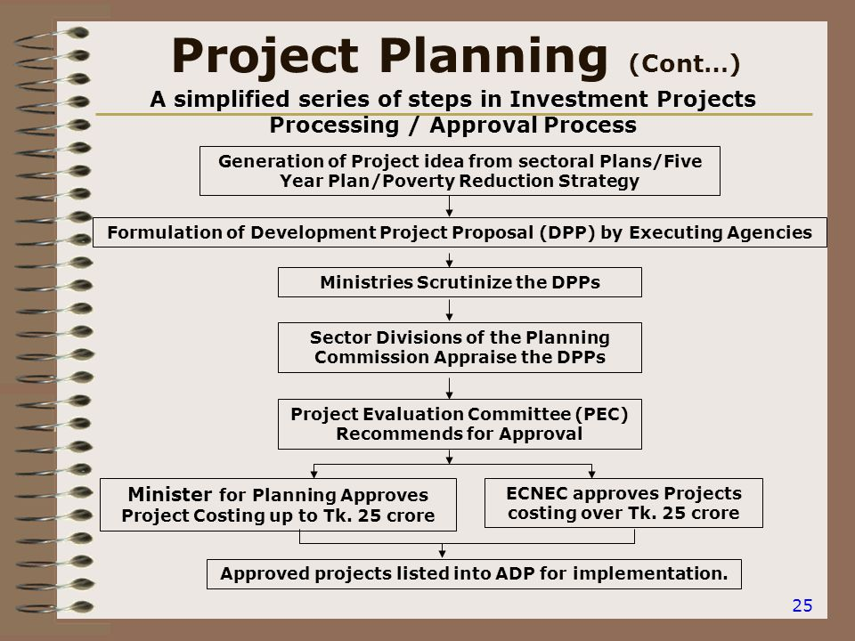 25 Project Planning (Cont…) A simplified series of steps in Investment Projects Processing / Approval Process Generation of Project idea from sectoral Plans/Five Year Plan/Poverty Reduction Strategy Formulation of Development Project Proposal (DPP) by Executing Agencies Ministries Scrutinize the DPPs Sector Divisions of the Planning Commission Appraise the DPPs Project Evaluation Committee (PEC) Recommends for Approval Minister for Planning Approves Project Costing up to Tk.