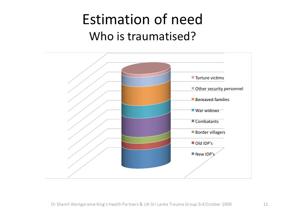 Estimation of need Who is traumatised.