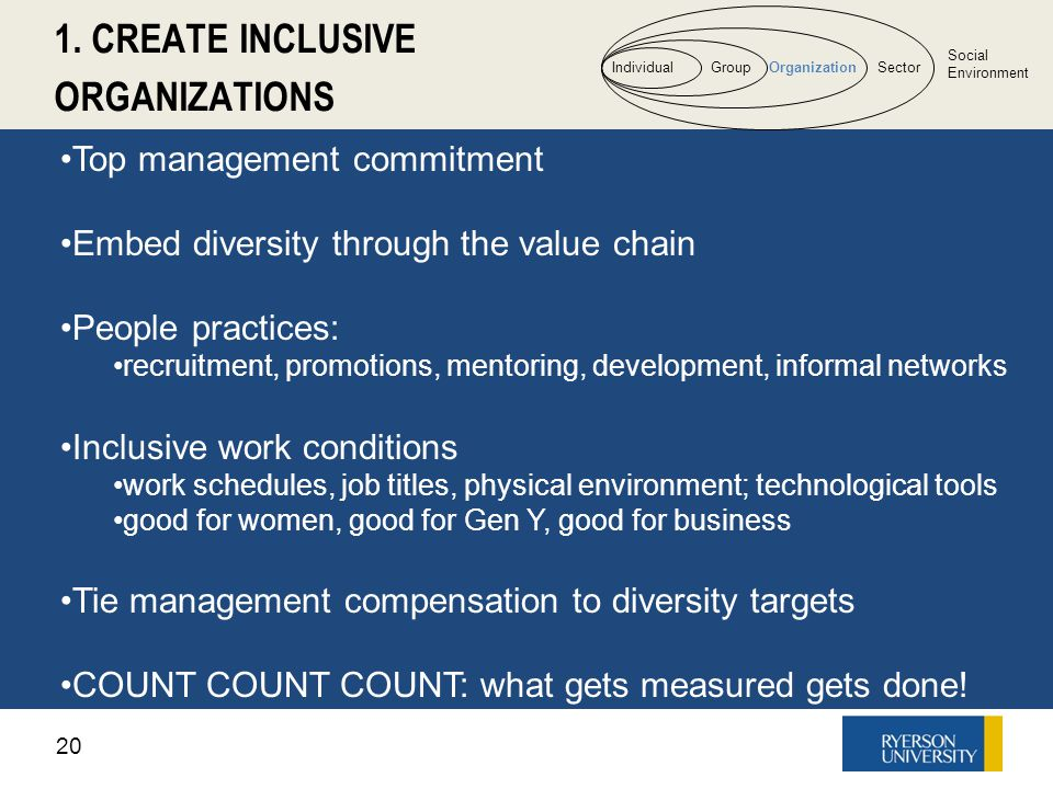 20 1. CREATE INCLUSIVE ORGANIZATIONS IndividualGroupOrganizationSector Social Environment Top management commitment Embed diversity through the value