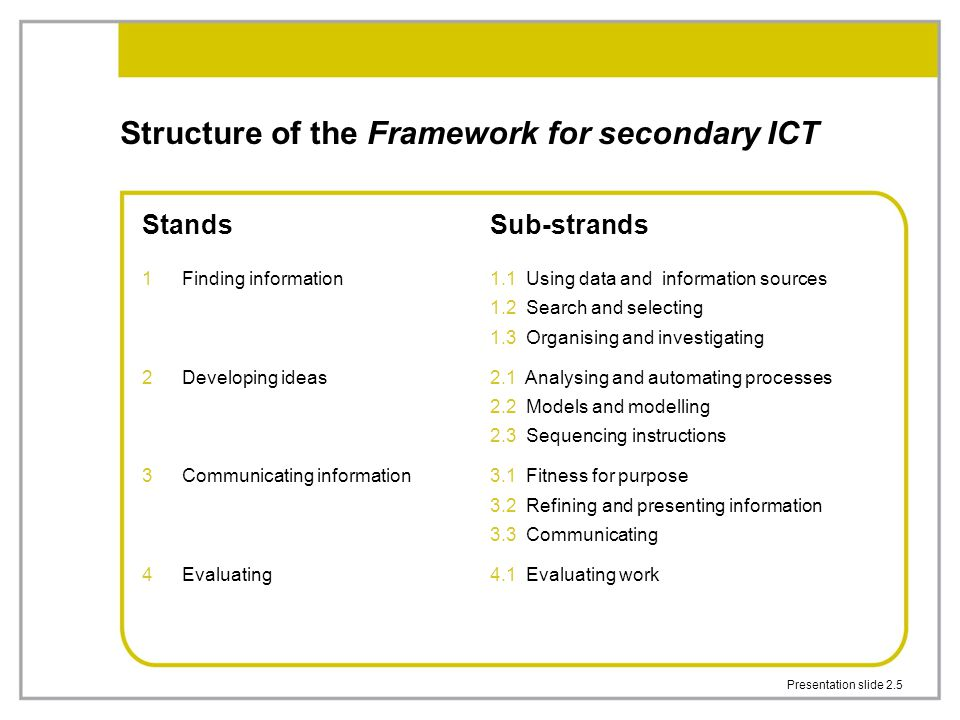 Presentation slide 2.5 Structure of the Framework for secondary ICT Stands 1Finding information 2Developing ideas 3Communicating information 4Evaluati