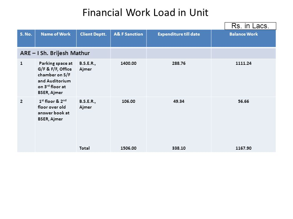 Financial Work Load in Unit S.No.