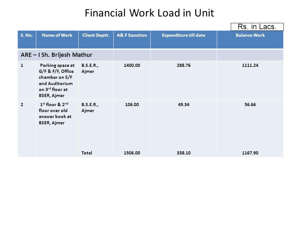 Financial Work Load in Unit S. No.Name of WorkClient Deptt.A& F SanctionExpenditure till dateBalance Work ARE – I Sh. Brijesh Mathur 1 Parking space a