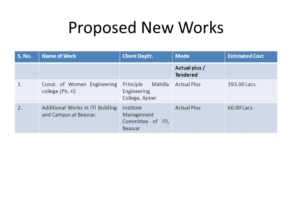 Proposed New Works S. No.Name of WorkClient Deptt.ModeEstimated Cost Actual plus / Tendered 1.Const. of Women Engineering college (Ph.-II) Principle M