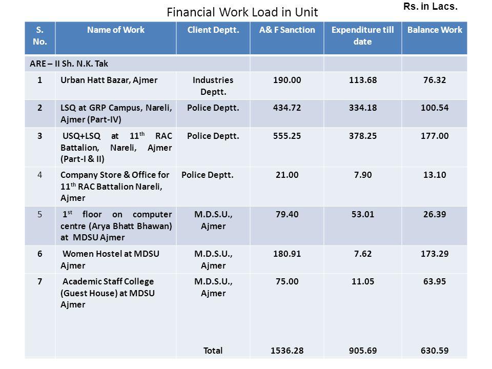 Financial Work Load in Unit S. No. Name of WorkClient Deptt.A& F SanctionExpenditure till date Balance Work ARE – II Sh. N.K. Tak 1Urban Hatt Bazar, A