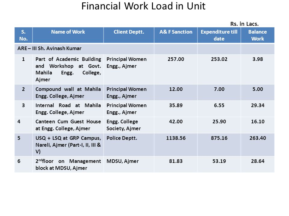 Financial Work Load in Unit Rs. in Lacs. S. No. Name of WorkClient Deptt.A& F SanctionExpenditure till date Balance Work ARE – III Sh. Avinash Kumar 1