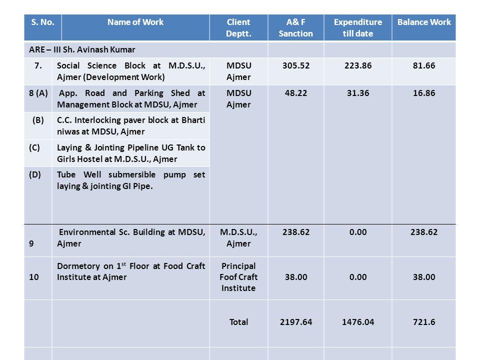 S. No.Name of WorkClient Deptt. A& F Sanction Expenditure till date Balance Work ARE – III Sh. Avinash Kumar 7.Social Science Block at M.D.S.U., Ajmer