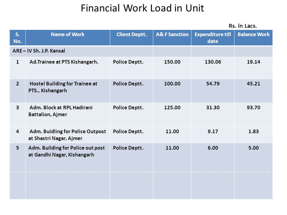Financial Work Load in Unit Rs. in Lacs. S. No. Name of WorkClient Deptt.A& F SanctionExpenditure till date Balance Work ARE – IV Sh. J.P. Kansal 1 Ad