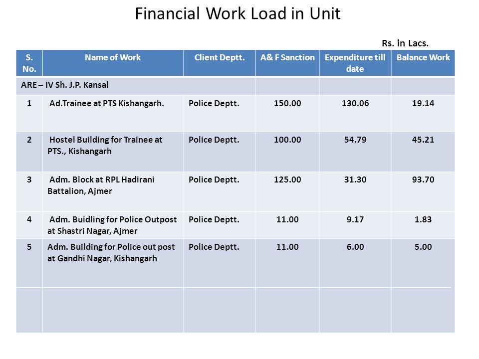 6 Adm.Building for police out post at Saket Nagar, Beawar Police Deptt.11.005.555.45 7 Adm.