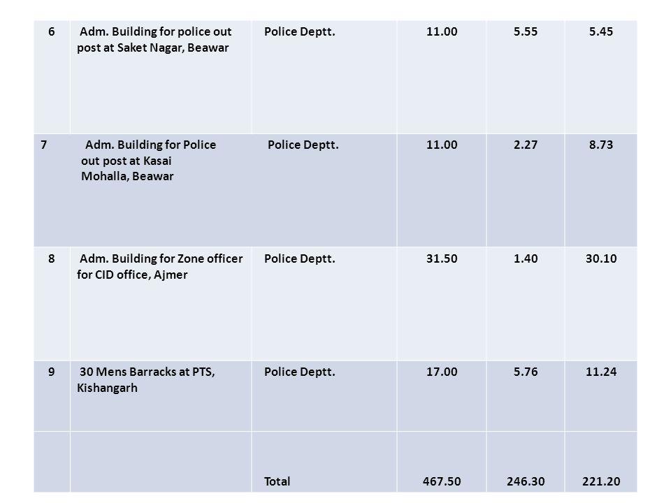 Name of Work:- Various Works under Police Modernization Construction of Adm.