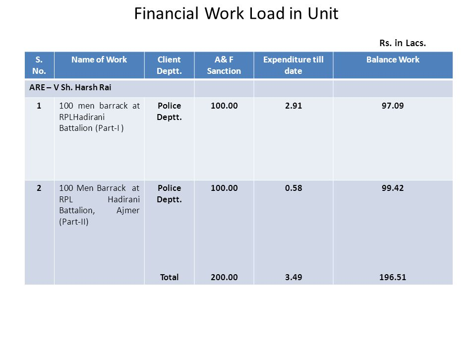 Financial Work Load in Unit Rs. in Lacs. S. No. Name of WorkClient Deptt. A& F Sanction Expenditure till date Balance Work ARE – V Sh. Harsh Rai 1100