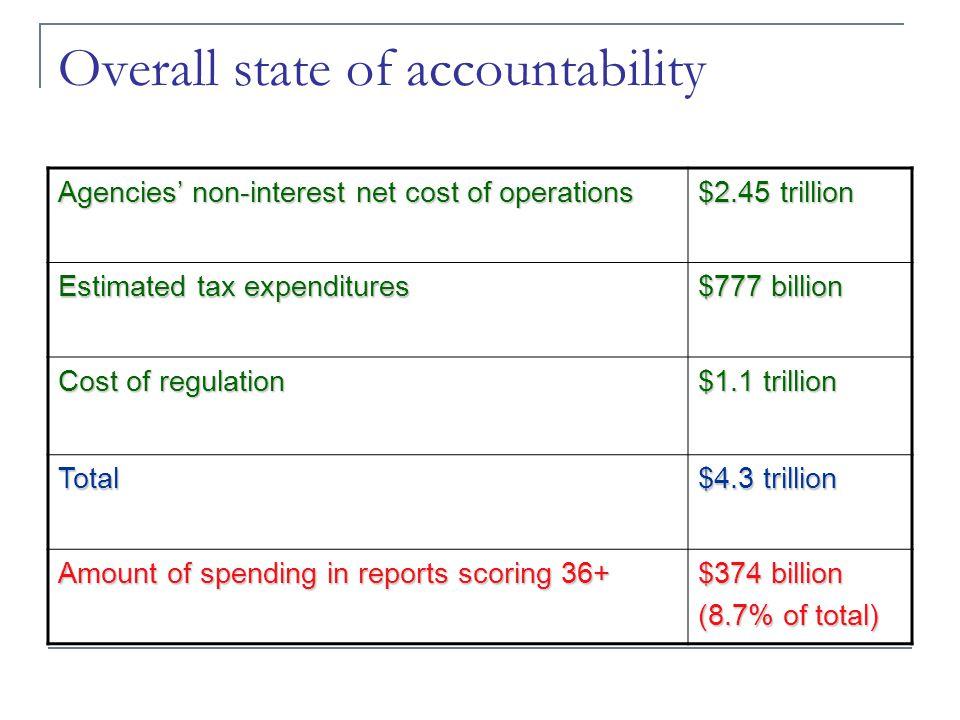 Transparency improves, benefits falter