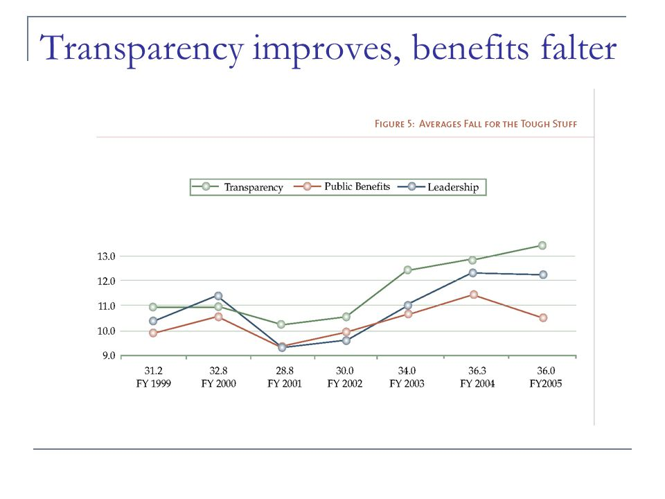 Big movements Most improved criterion: Accessibility (#1) Most deteriorated criterion: Linkage of results to costs (# 8) Biggest improvers: Treasury, Defense, Ag Biggest drops: Justice, NSF, Social Security