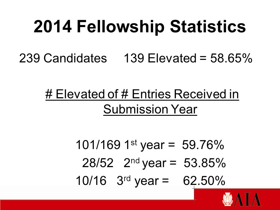 2014 Fellowship Statistics 239 Candidates 139 Elevated = 58.65% # Elevated of # Entries Received in Submission Year 101/169 1 st year = 59.76% 28/52 2 nd year = 53.85% 10/16 3 rd year = 62.50%