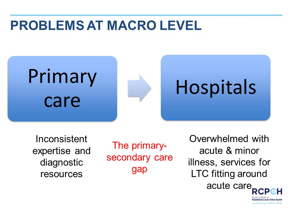 SAMPLE TITLE PROBLEMS AT MACRO LEVEL Inconsistent expertise and diagnostic resources The primary- secondary care gap Overwhelmed with acute & minor illness, services for LTC fitting around acute care