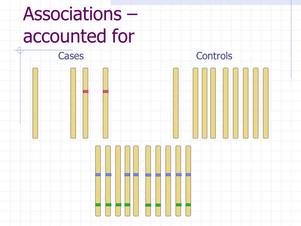 Associations – accounted for CasesControls