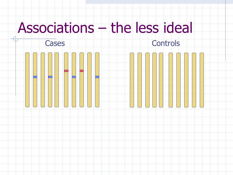 Associations – the less ideal CasesControls