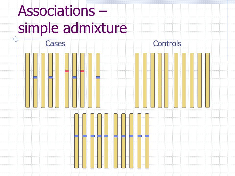 Associations – simple admixture CasesControls