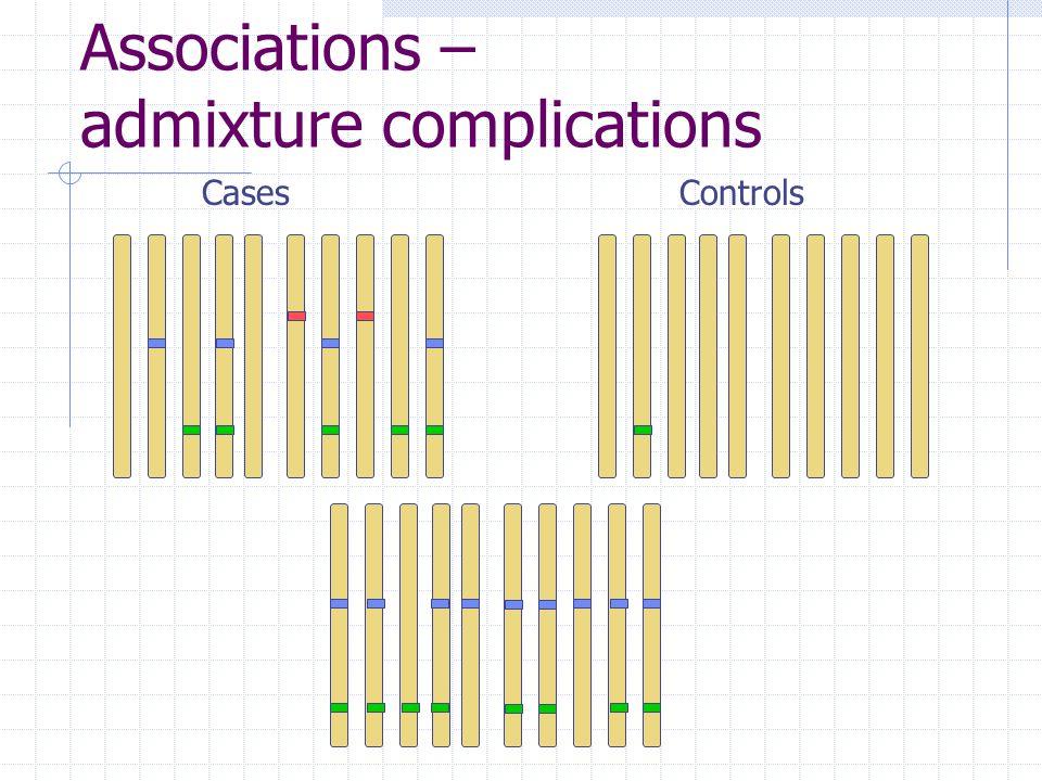 Associations – admixture complications CasesControls