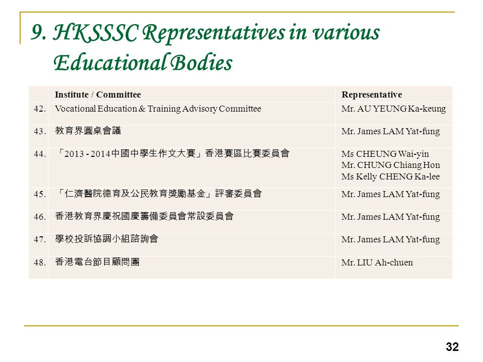 9.HKSSSC Representatives in various Educational Bodies 32 Institute / CommitteeRepresentative 42.Vocational Education & Training Advisory CommitteeMr.