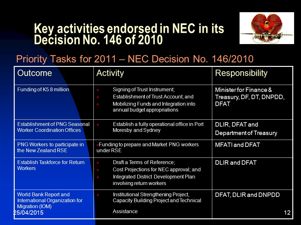 25/04/201512 Key activities endorsed in NEC in its Decision No. 146 of 2010 Priority Tasks for 2011 – NEC Decision No. 146/2010 OutcomeActivityRespons
