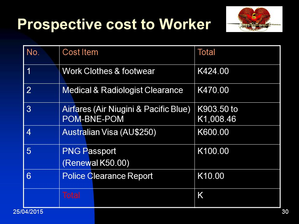 25/04/201530 Prospective cost to Worker No.Cost ItemTotal 1Work Clothes & footwearK424.00 2Medical & Radiologist ClearanceK470.00 3Airfares (Air Niugi