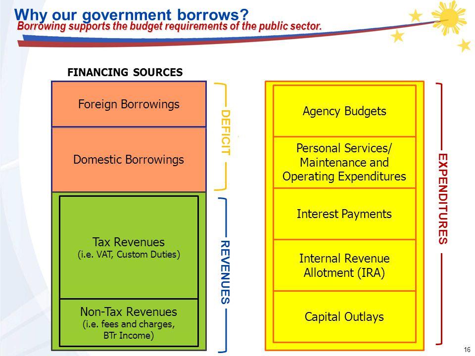 16 Domestic Borrowings Tax Revenues (i.e. VAT, Custom Duties) Non-Tax Revenues (i.e.