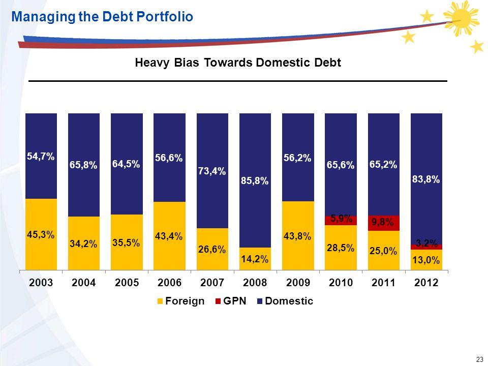 23 Managing the Debt Portfolio Heavy Bias Towards Domestic Debt