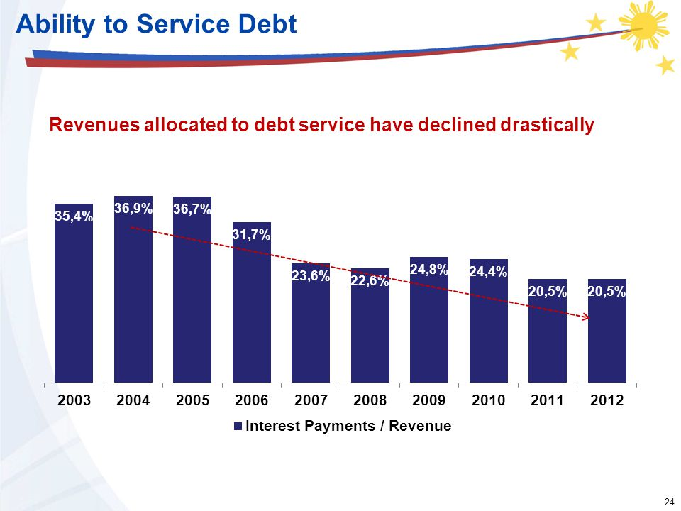 24 Ability to Service Debt Revenues allocated to debt service have declined drastically