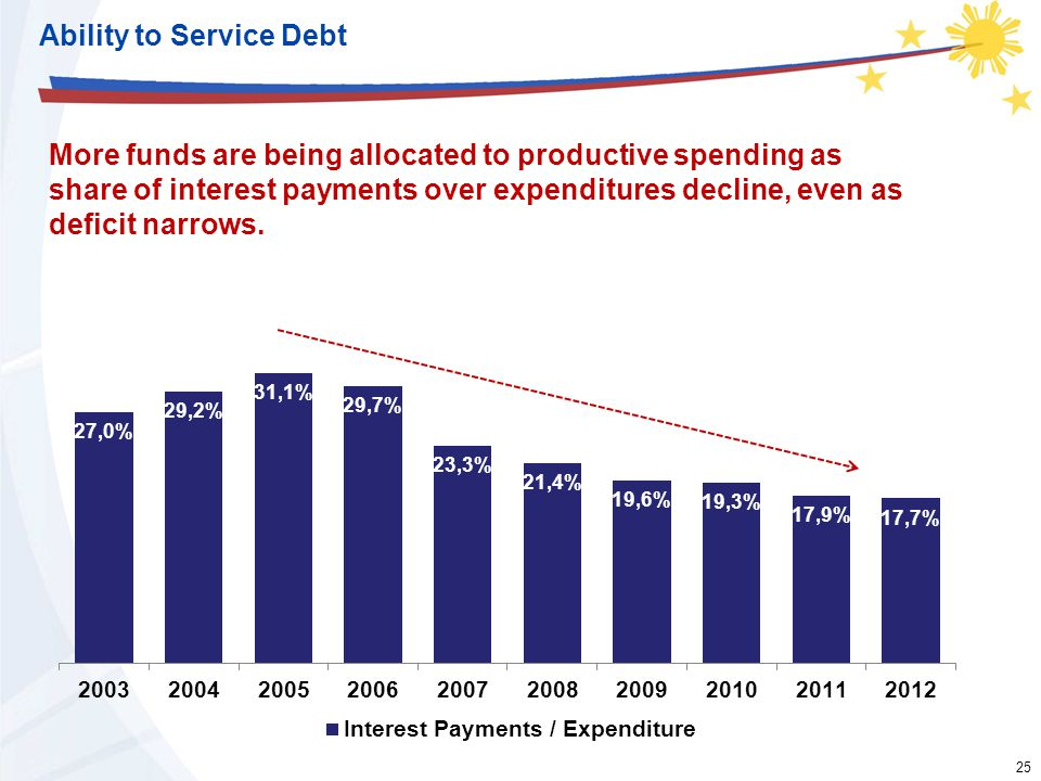 25 Ability to Service Debt More funds are being allocated to productive spending as share of interest payments over expenditures decline, even as deficit narrows.